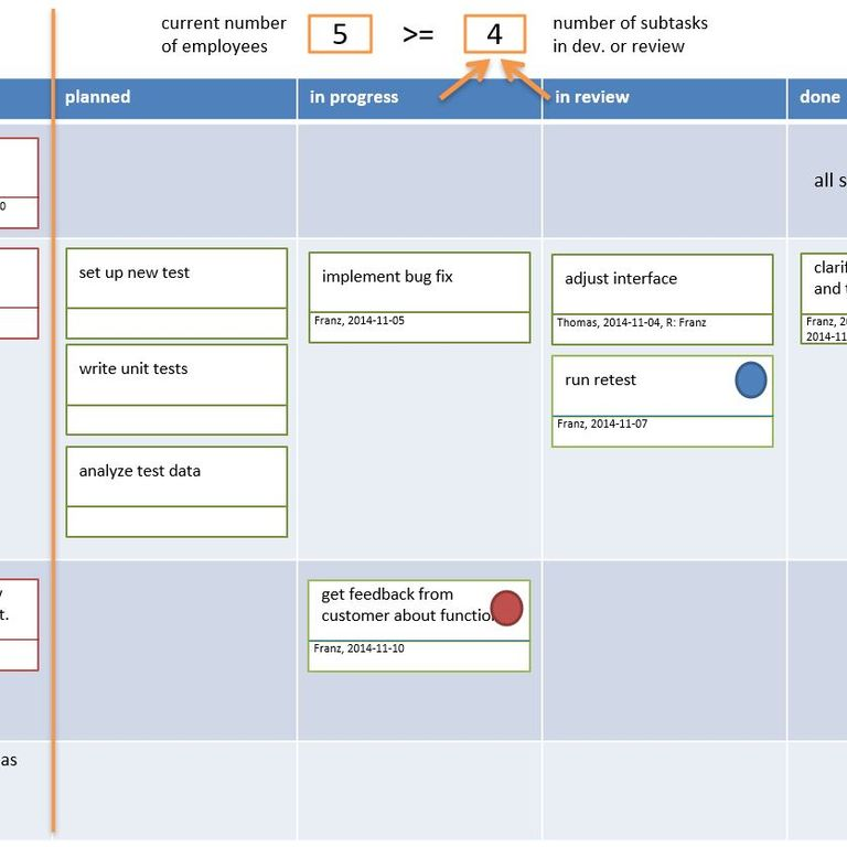 picture of a tameflow-board a task board with minimal work-in-process to optimize lead time and flow